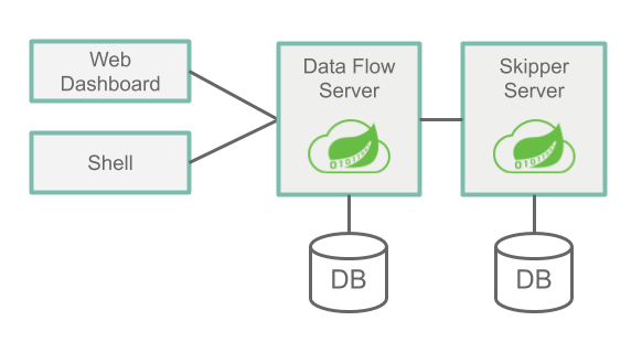 Spring Cloud Data Flow Architecture Overview