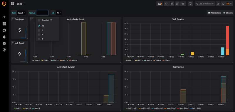 SCDF Task Grafana Prometheus Dashboard