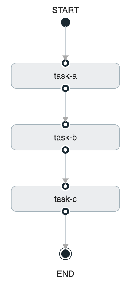 Composed Task Graph