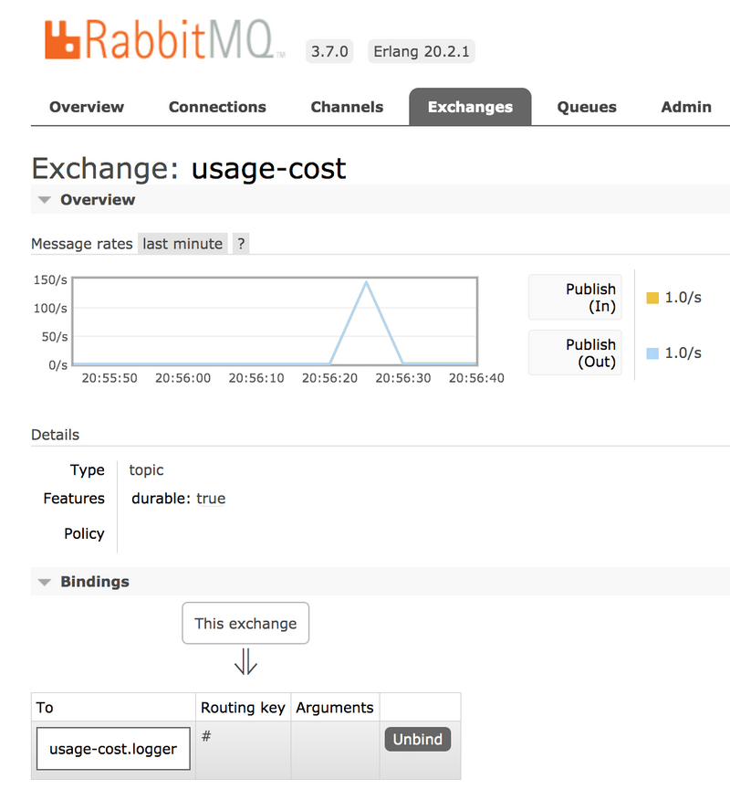 Standalone Usage Cost Processor RabbitMQ Required Groups