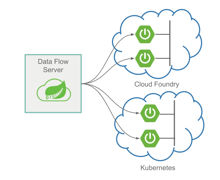 Data Flow Stream Orchestration