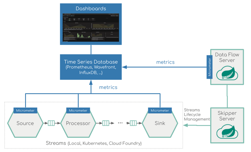 Stream Monitoring Architecture