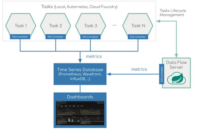 Task Monitoring Architecture